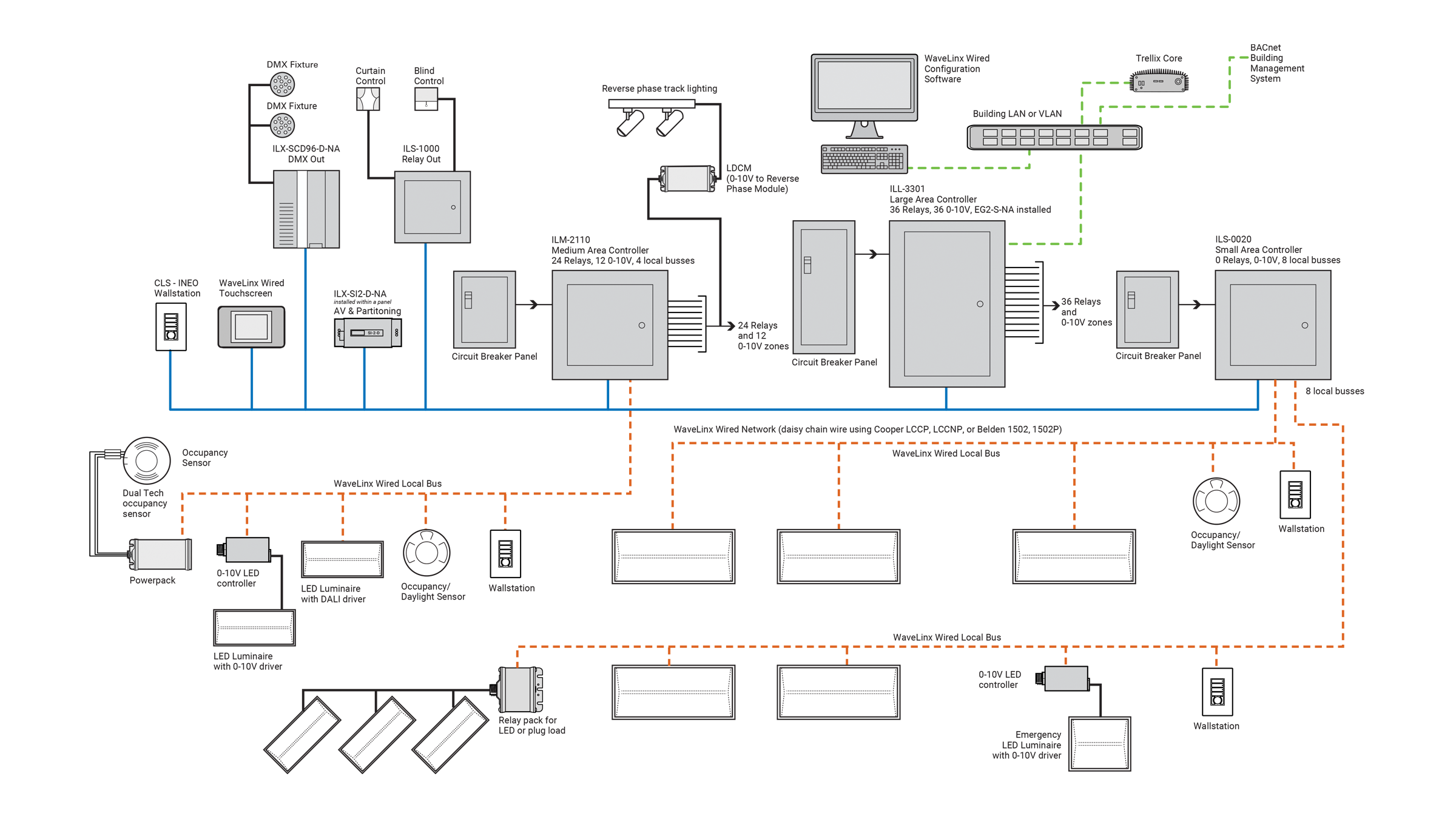 Click to enlarge WaveLinx Wired System Architecture