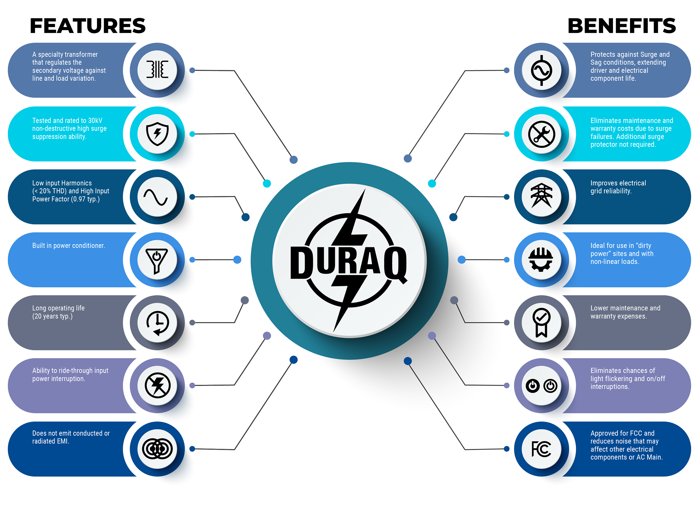 Click to enlarge DuraQ features and benefits.